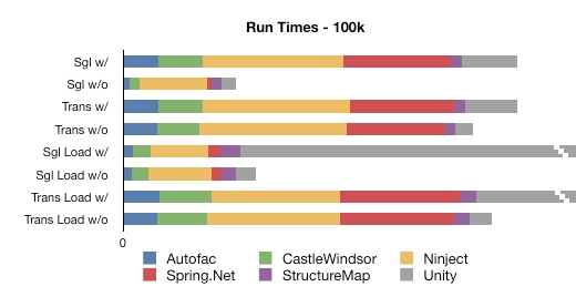 Contribution of each container to the average run time of the 100k scenarios
